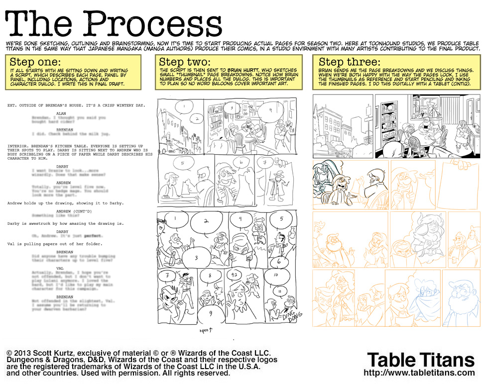 Season 2 - The Process